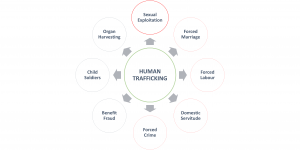 Geographies of human trafficking - HopeNow